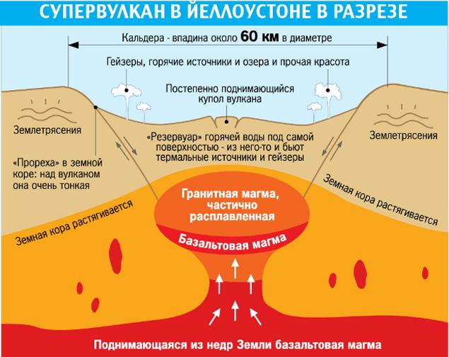 вулкан Йеллоустоун фото